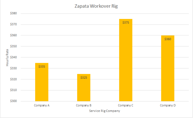 Zapata Workover Rig Chart